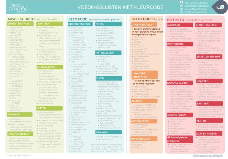 Keto coaching Belgium voedingslijsten met kleurcode A4