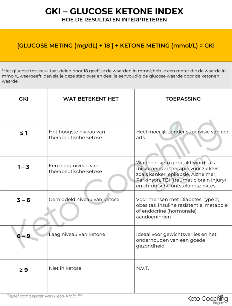 KETO GKI - glucose ketone index