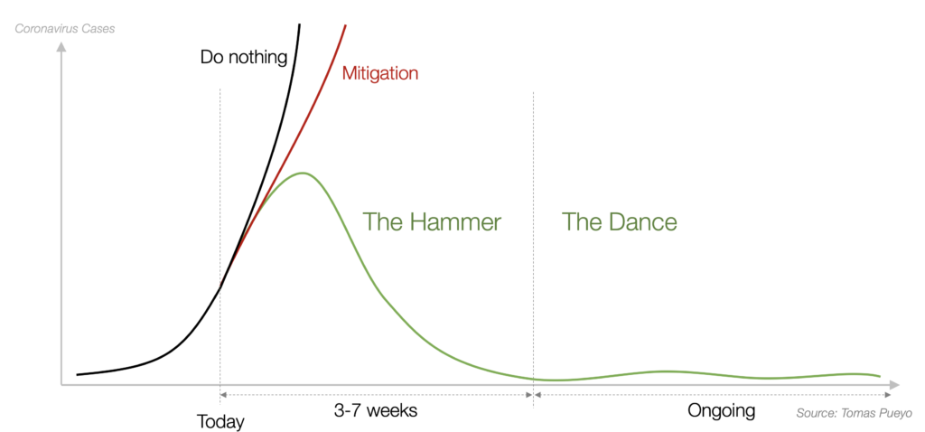 The hammer - the dance - corona cases