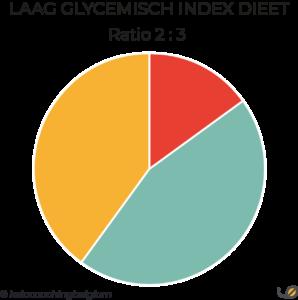 LGIT GI dieet macroverhouding ratio in grammen schijf