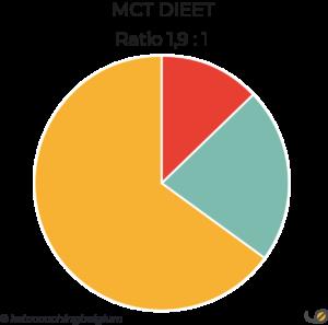 MCT macroverhouding ratio in grammen schijf