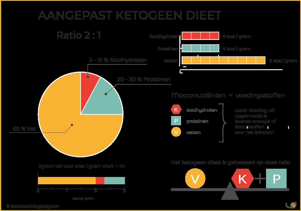 aangepast ketogeen dieet ratio 2:1 in grammen